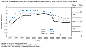 Abortion - Reasons For Abortions - Family, Women, and